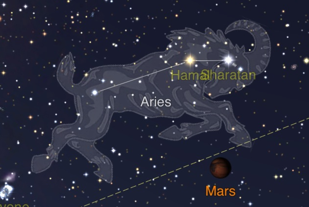 1 Aries with Mars