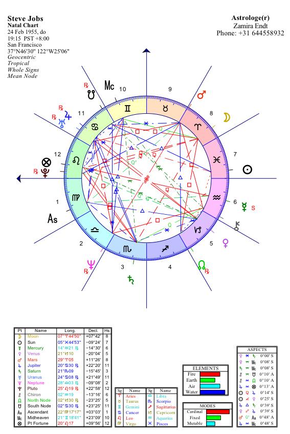 Astrology Consciousness Zamira Endt